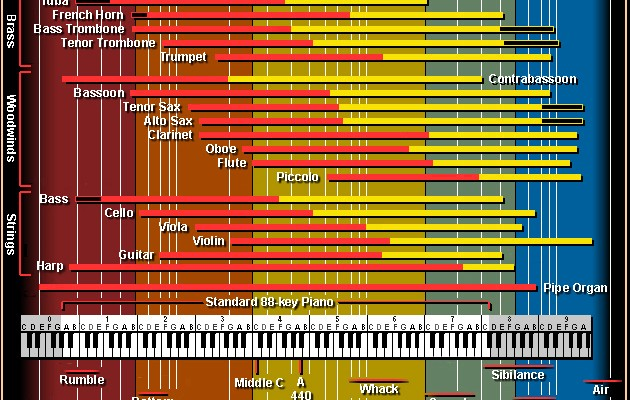 the only eq chart you'll ever need