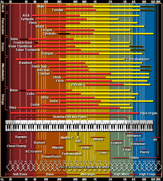 The only eq chart you ll ever need for separation in your tracks