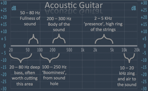 Your Ultimate Guide to Acoustic Guitar EQ - Audio Issues