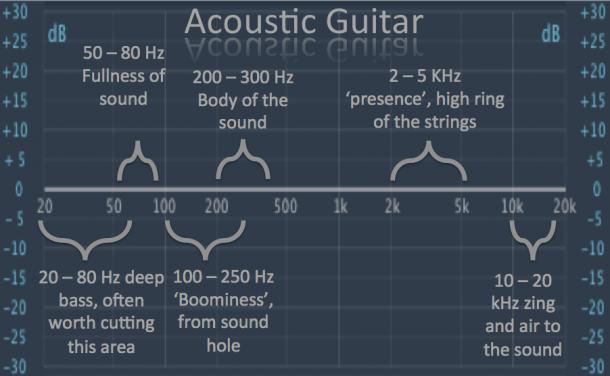 acoustic guitar eq