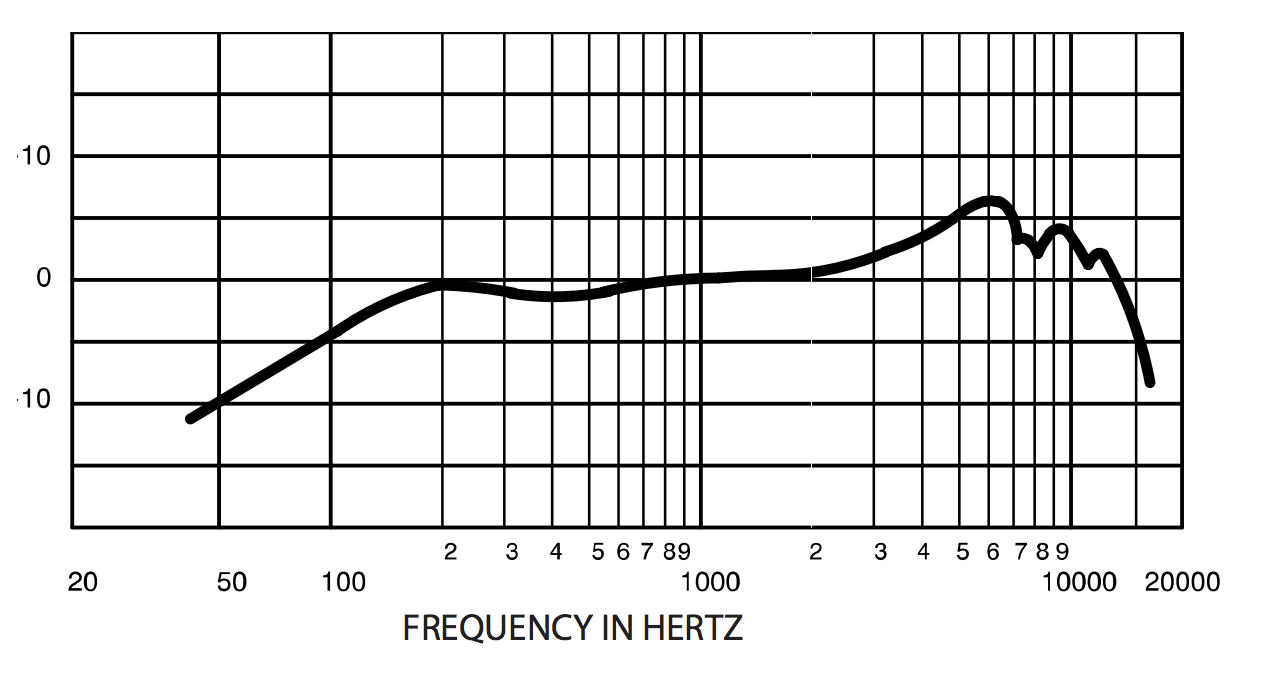 How to Use the Mic's Frequency Chart to Understand Vocal ...