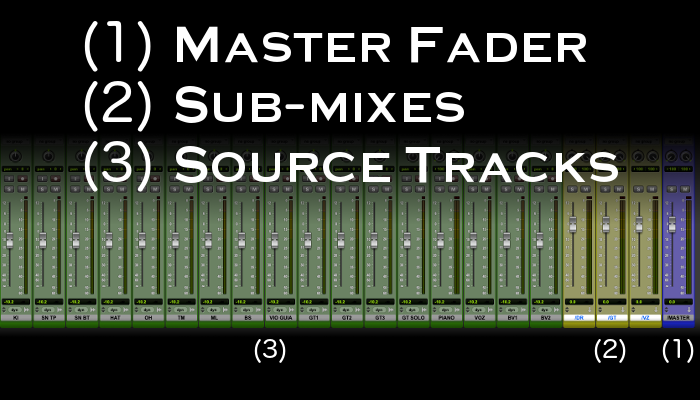 Less is more - master - submix - source