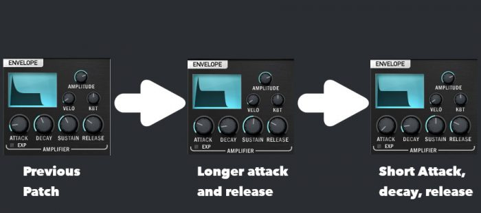 Synthesizer parameters - Different amplifier ADSR settings